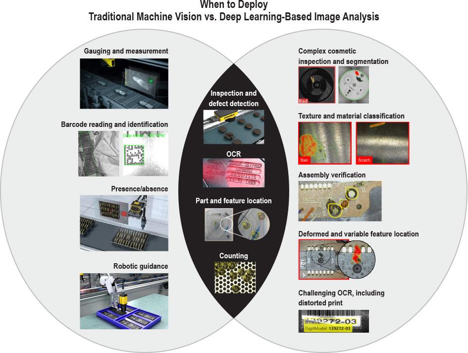 Applications de la vision industrielle et du deep learning